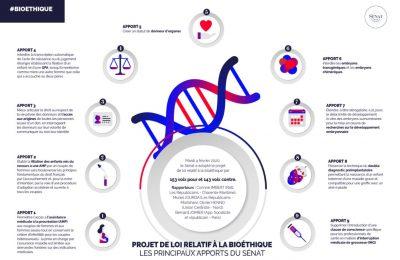 Loi bioéthique - Récapitulatif différents apports loi