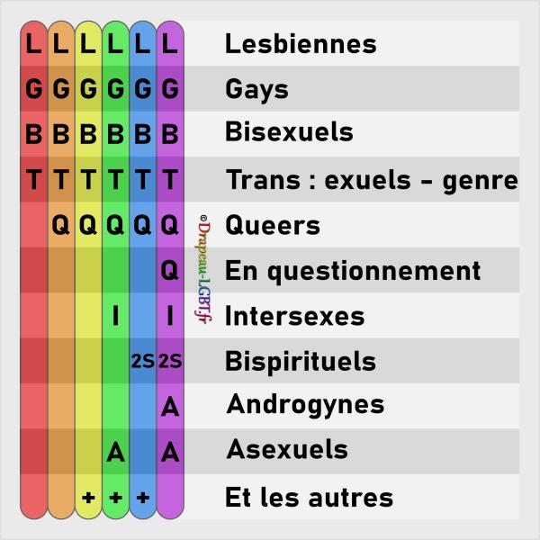 Tableau définitions LGBT - LGBTQ - LGBTQ+ - LGBTQIA+ - LGBTQ2S+ - LGBTQQI2SAA